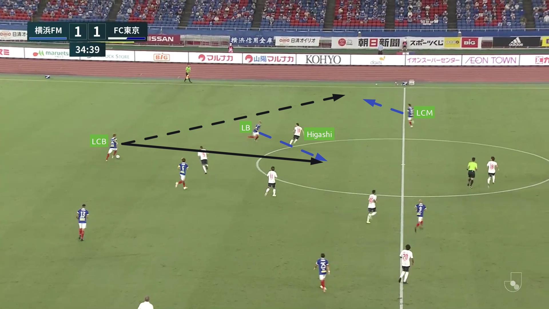 J1 League 2020: Yokohama F. Marinos vs FC Tokyo - tactical analysis tactics