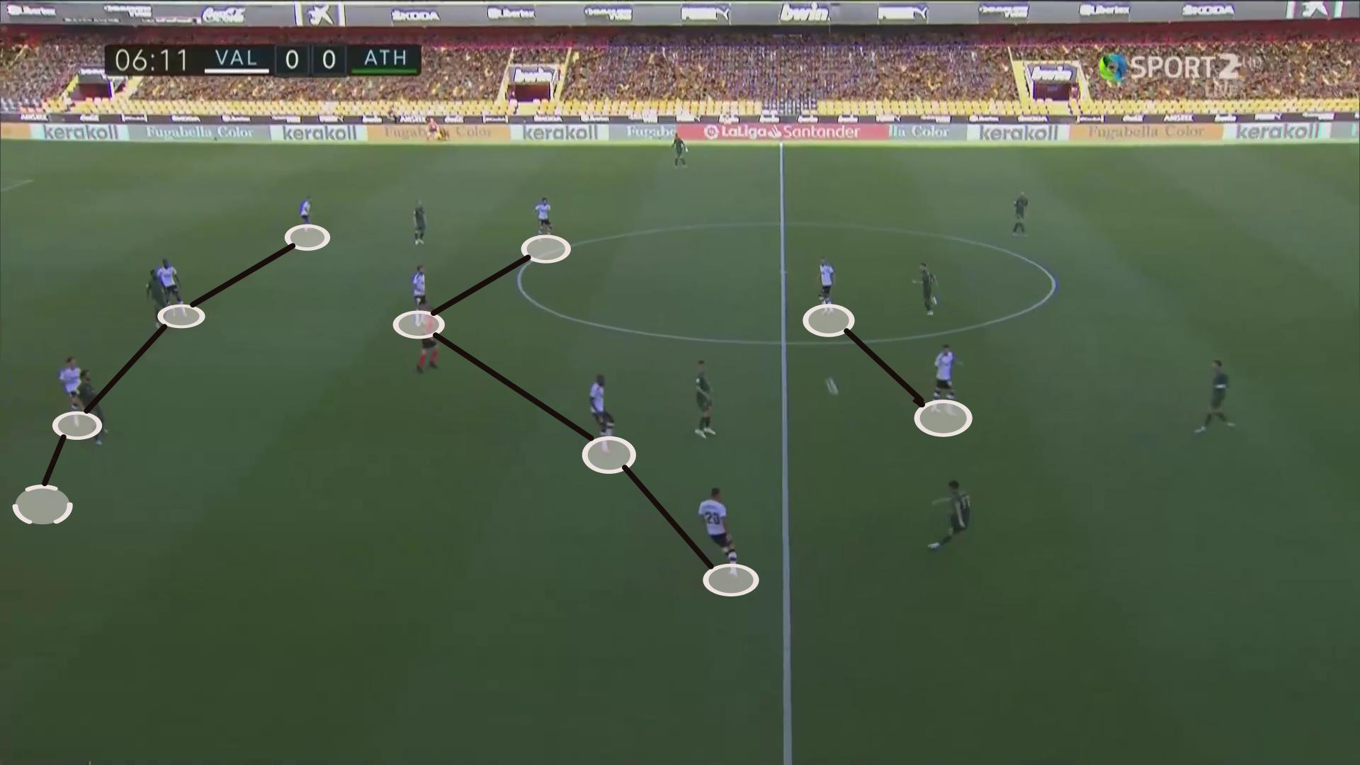 La Liga 2019/20: Valencia vs Athletic Bilbao - tactical analysis tactics