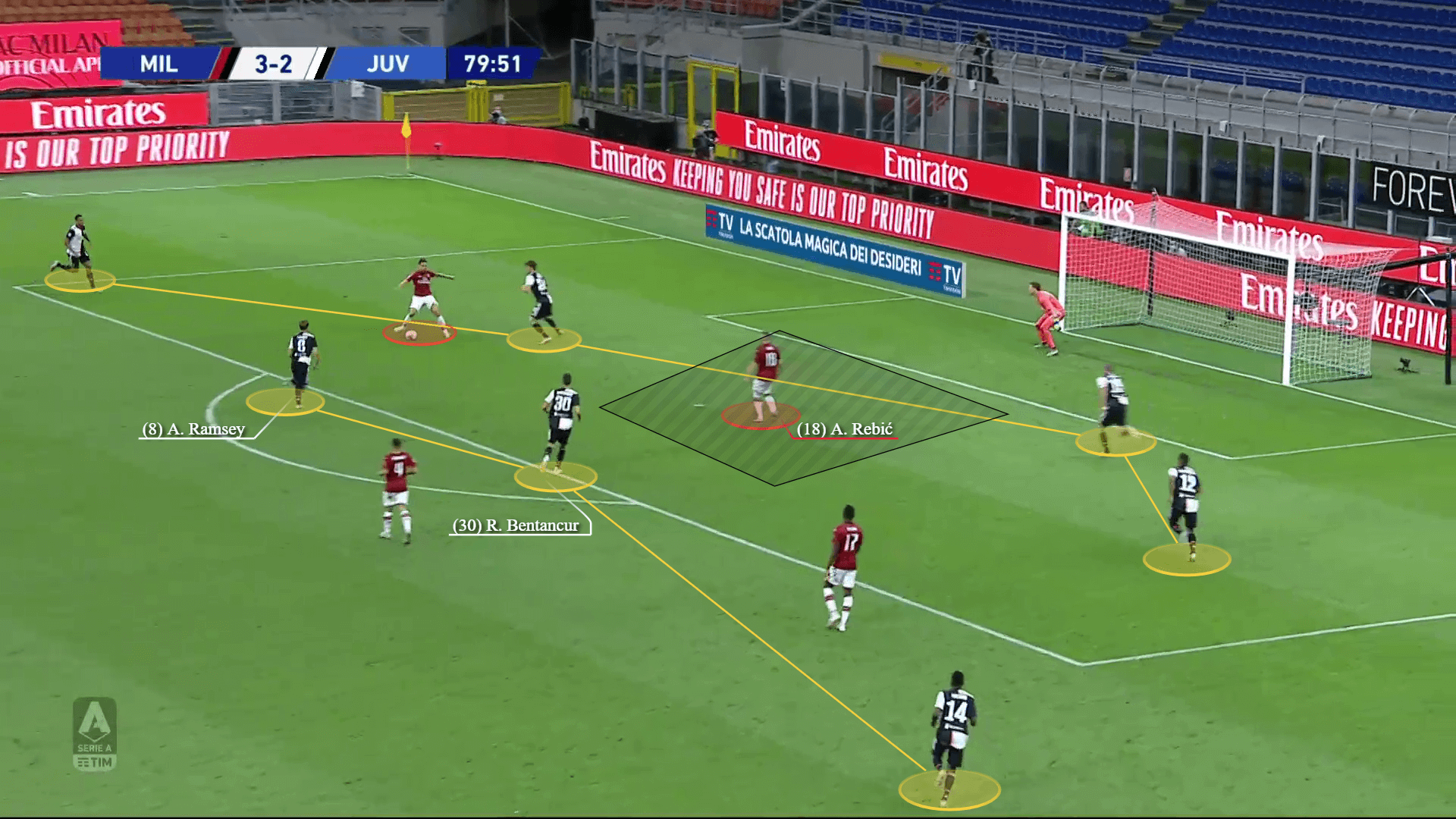 Juventus 2019/20: What's the reason behind their defensive vulnerability? - scout report - tactical analysis tactics