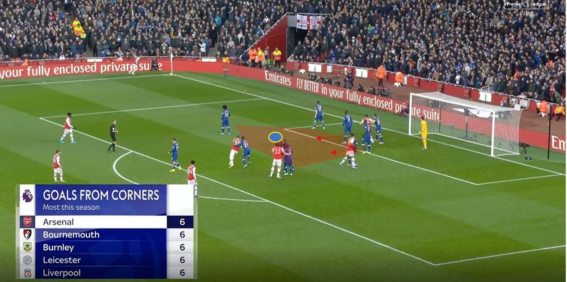 Premier League 19/20: Solving Chelsea's set-piece problem- set piece analysis tactical analysis tactics