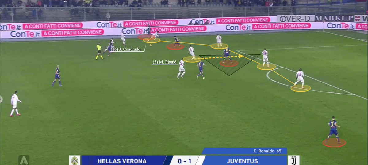 Juventus 2019/20: What's the reason behind their defensive vulnerability? - scout report tactical analysis tactics