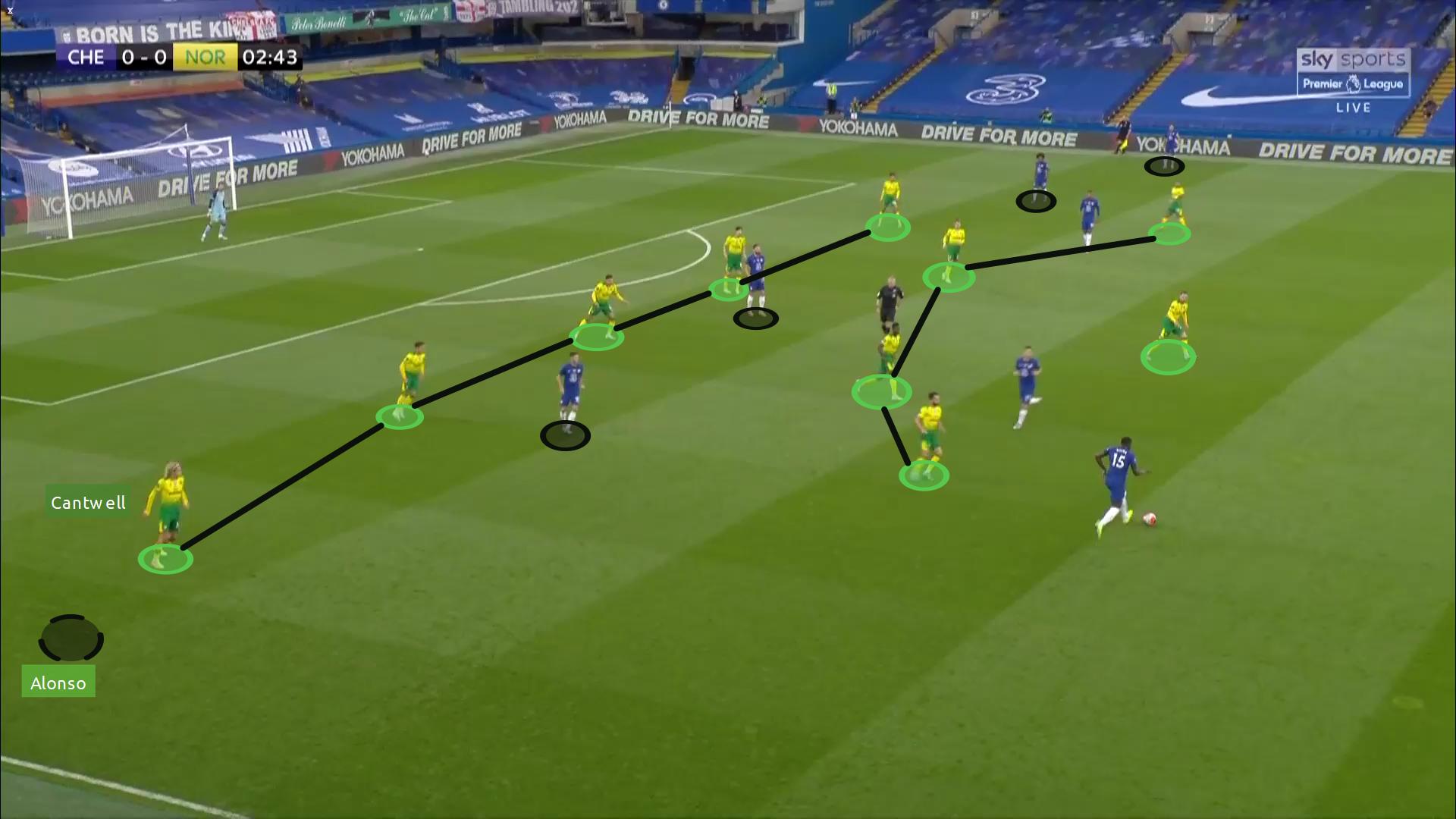 Premier League 2019/20 Chelsea vs Norwich - tactical analysis tactics