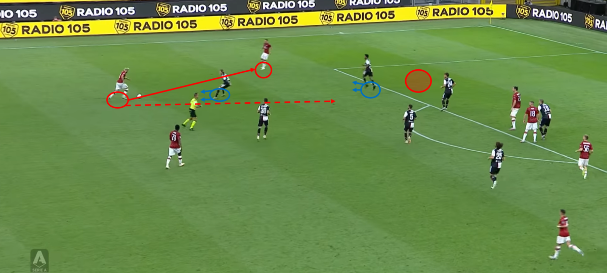 Serie A 2019 20 Ac Milan Vs Juventus Tactical Analysis