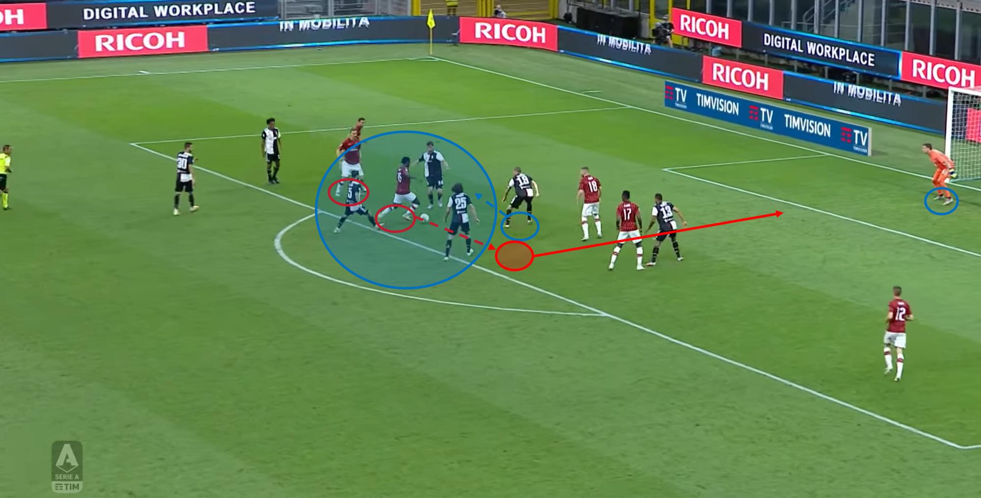 Serie A 2019/20: AC Milan vs Juventus – tactical analysis - tactics