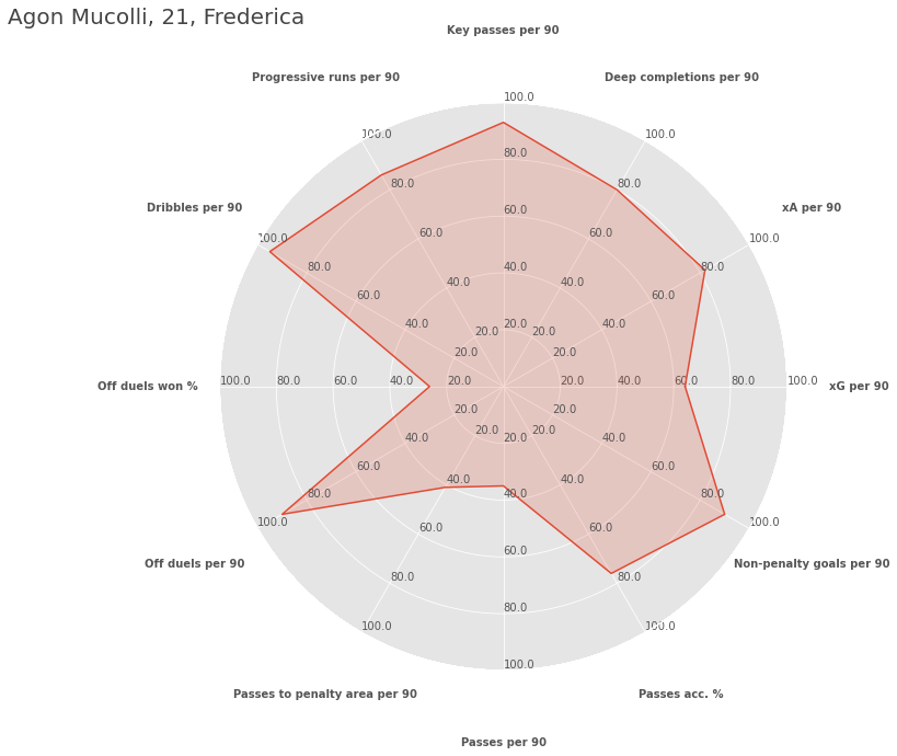 NordicBet Liga players ready for the next step (part 2) - data analysis statistics