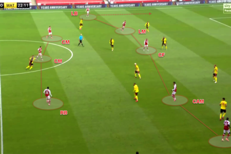 Premier League 2019/20: Arsenal vs Watford - Tactical Analysis - tactics