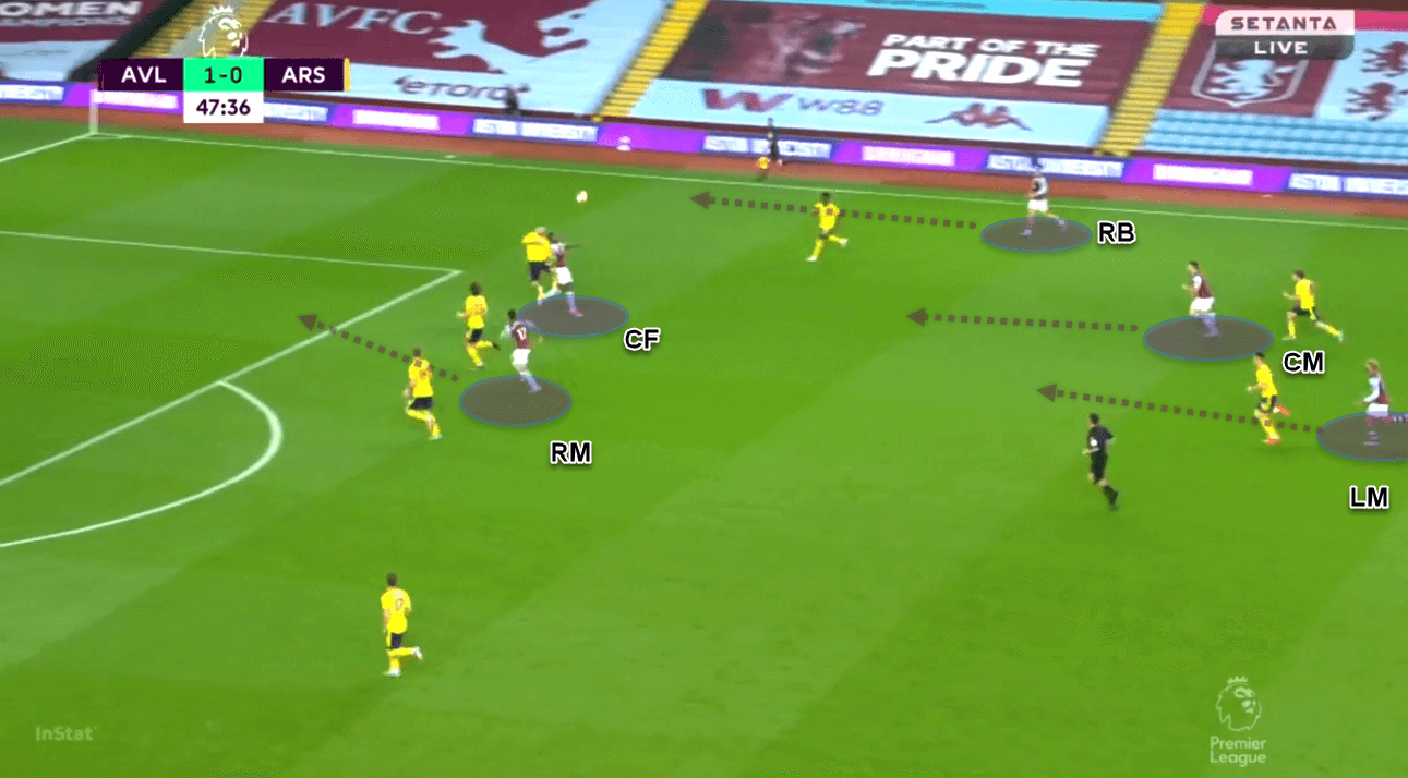 Premier League 2019/20: Aston Villa vs Arsenal - tactical analysis tactics