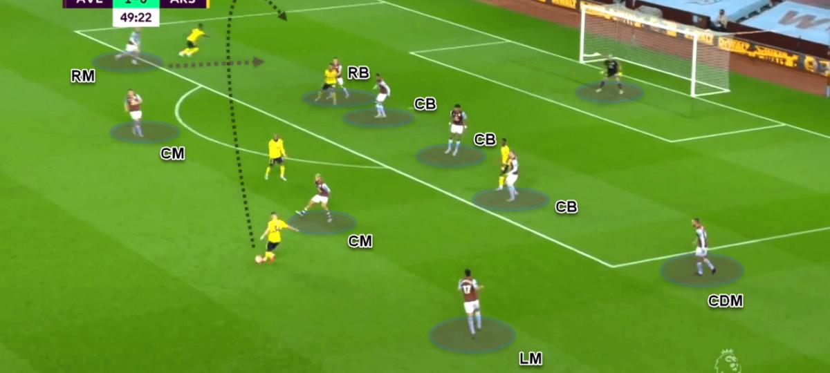 Premier League 2019/20: Aston Villa vs Arsenal - tactical analysis tactics