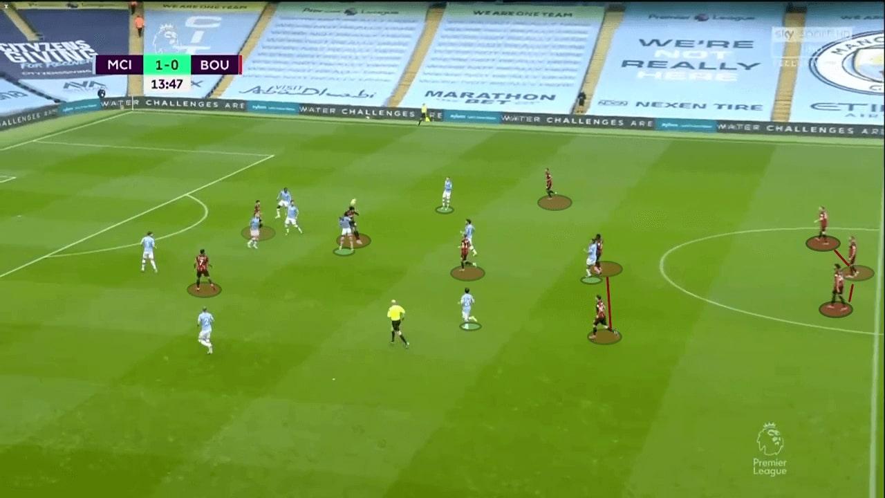 Premier League 2019/20: Manchester City vs Bournemouth - tactical analysis tactics
