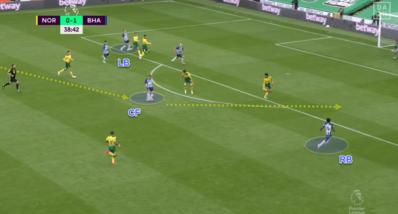 Premier League 2019/20: Norwich v Brighton & Hove Albion - tactics