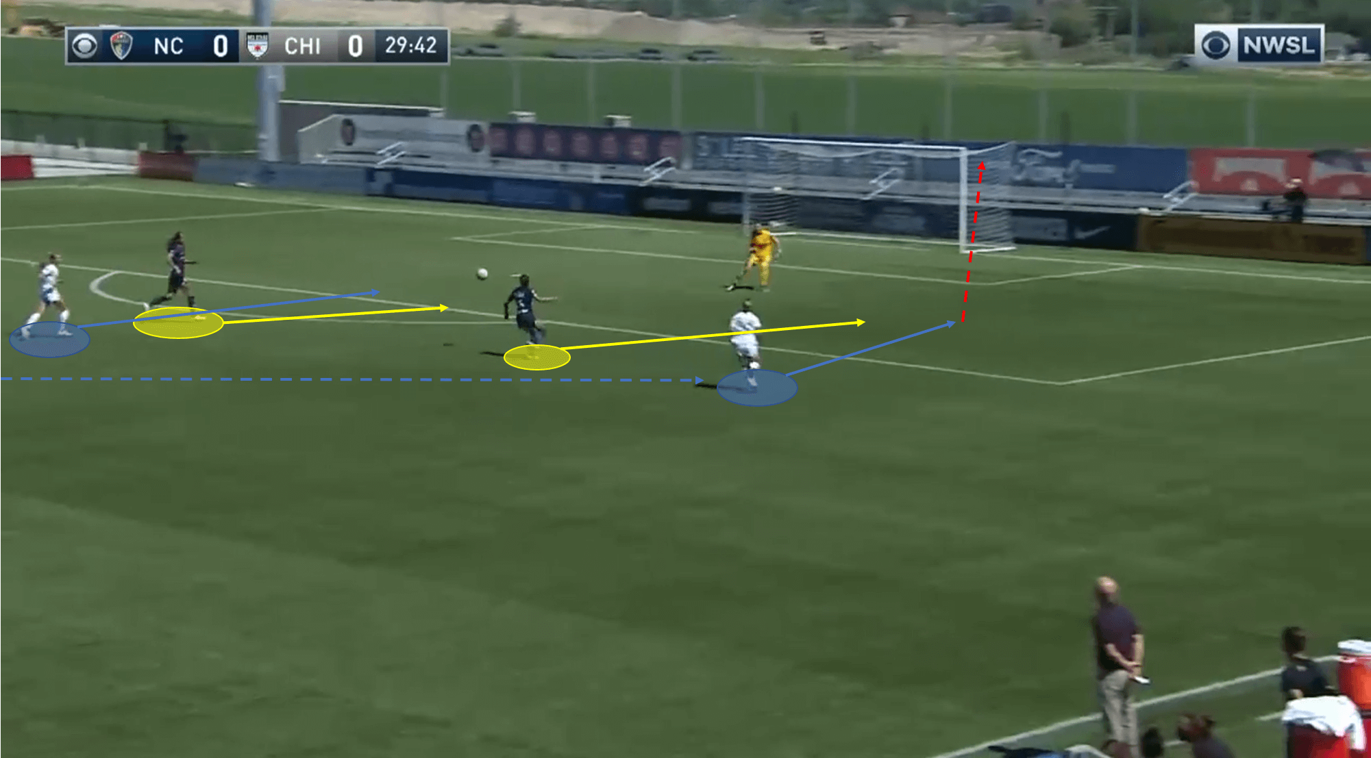 NWSL 2020: Chicago Red Stars vs North Carolina Courage - tactical analysis tactics