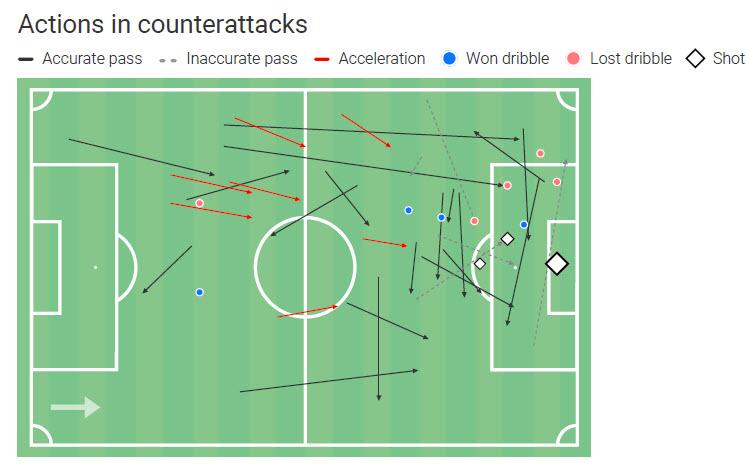 Antonio Marin 2019/20 - scout report tactical analysis tactics