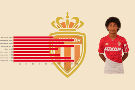 Scouting AS Monaco's academy - data analysis statistics