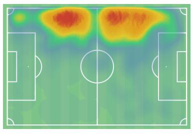 Sakina Karchaoui at Olympique Lyon Feminin 2019/20 - scout report - tactical analysis tactics