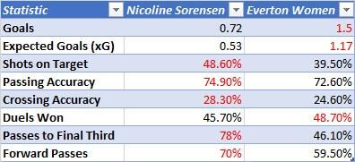 Nicoline Sorensen 2019/2020 - scout report - tactical analysis tactics