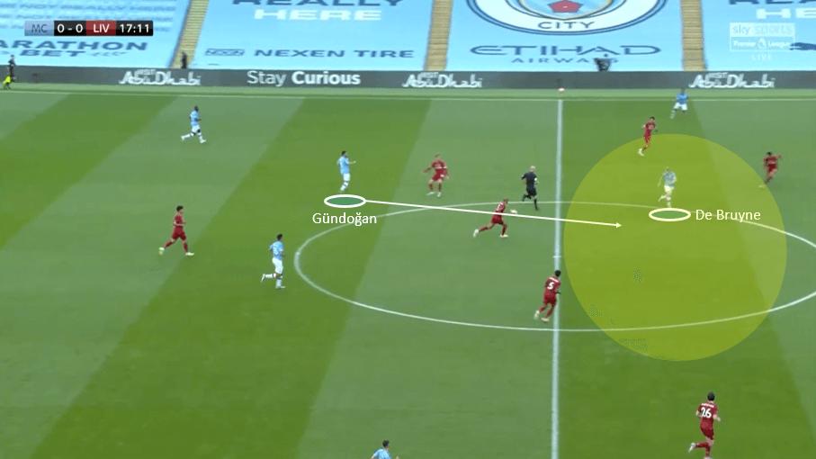 Premier League 2019/20: Manchester City vs Liverpool- tactical analysis tactics