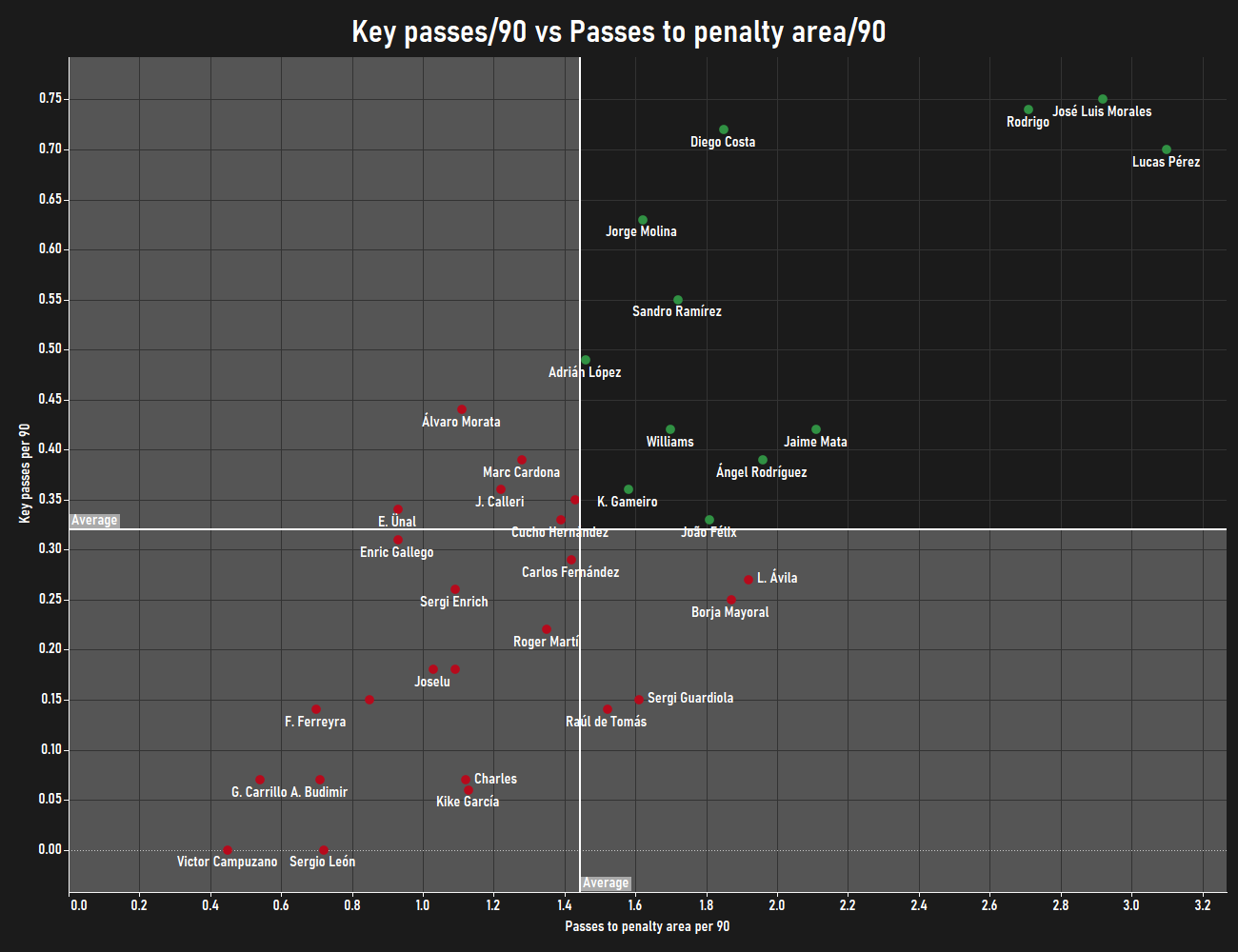 Finding the best centre-forwards from lower possession teams in LaLiga - data analysis statistics