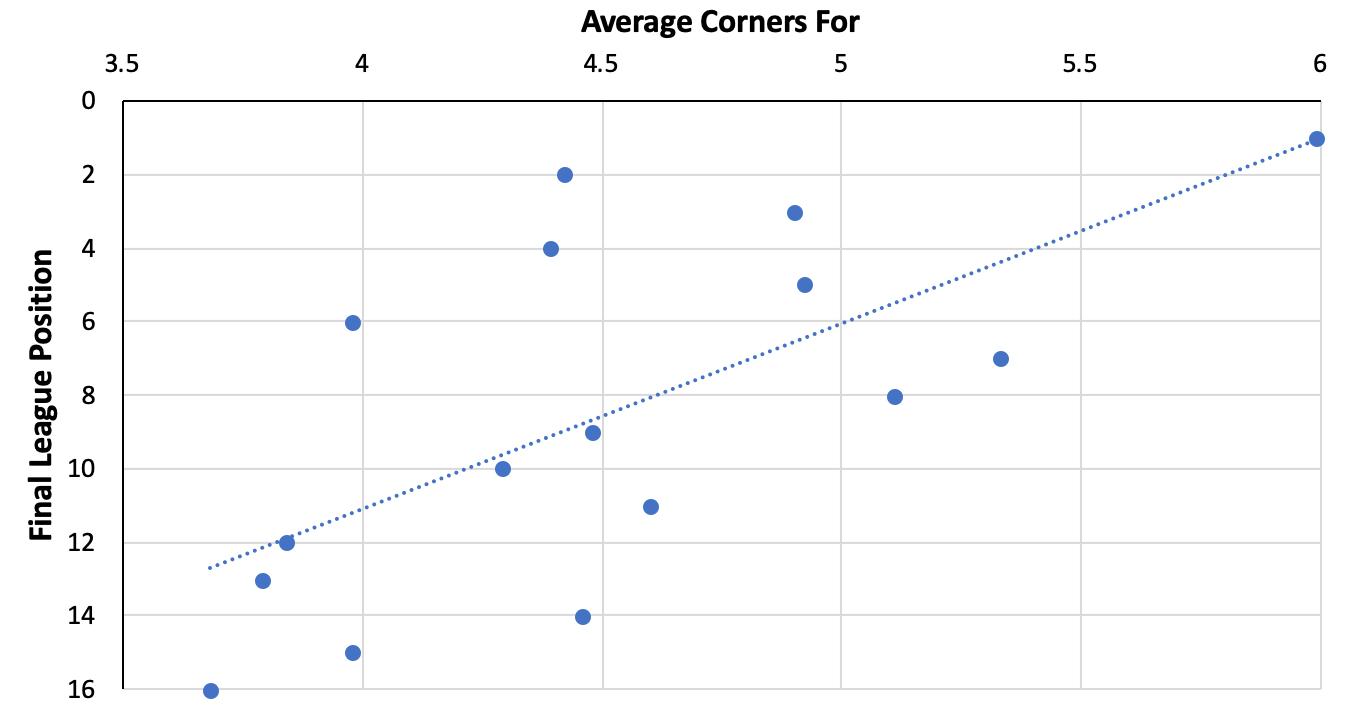Corner kicks in the Belgian First Division A 2019/20 - data analysis statistics