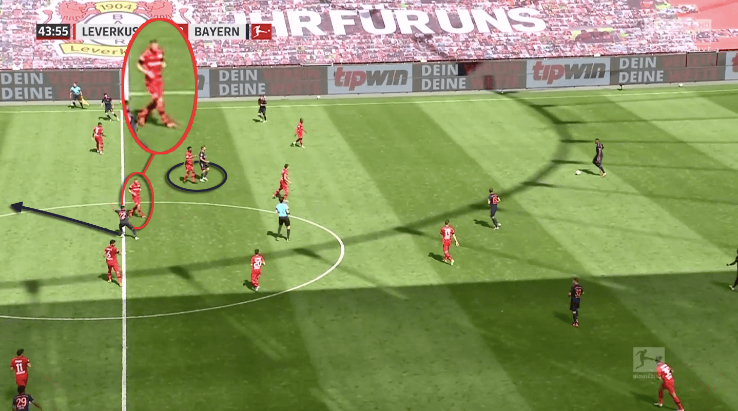 Bundesliga 2019/20: Bayer Leverkusen vs Bayern Munich - tactical preview tactics