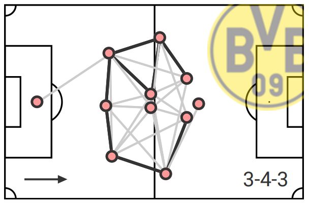 BVB: Why their squad will face problems in 2020/21- data analysis statistics