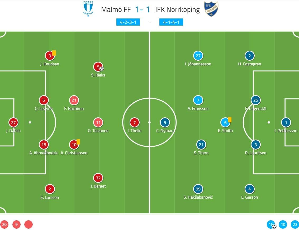 Allsvenskan 2020: Malmo FF vs IFK Norrkoping - tactical analysis tactics