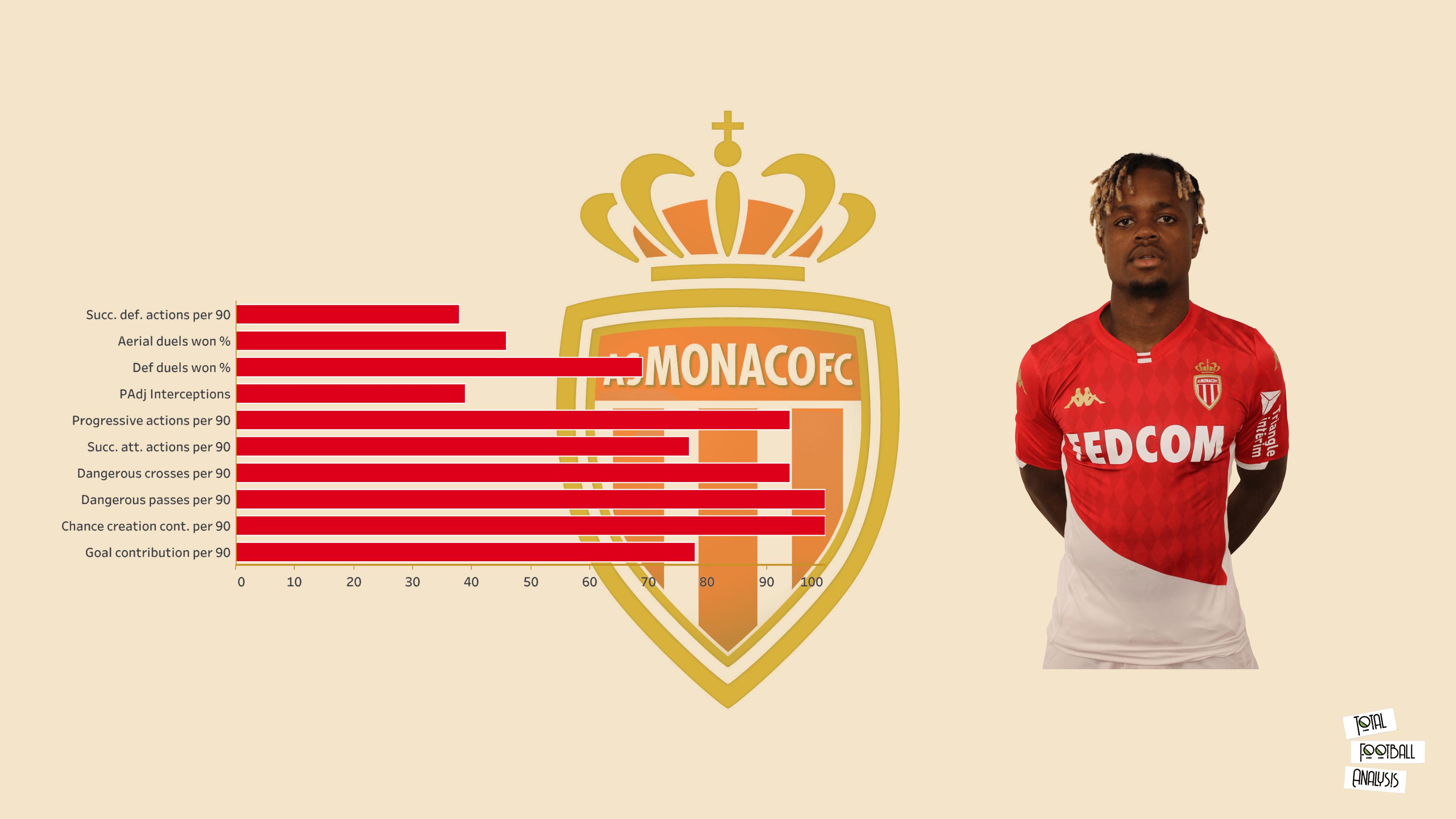 Scouting AS Monaco's academy - data analysis statistics