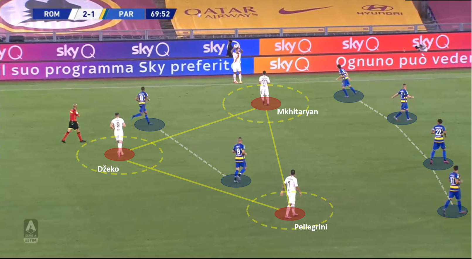 Serie A 2019/20: Roma vs Parma – tactical analysis tactics