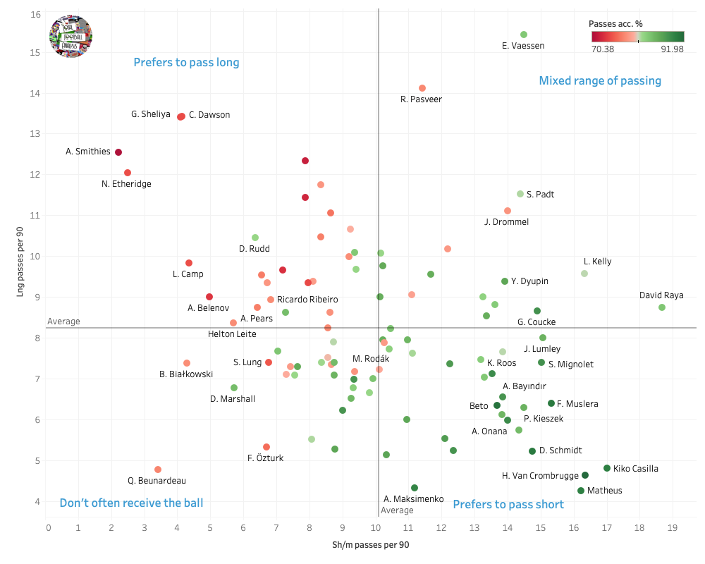 Finding the best goalkeepers outside Europe's top five leagues – data analysis statistics