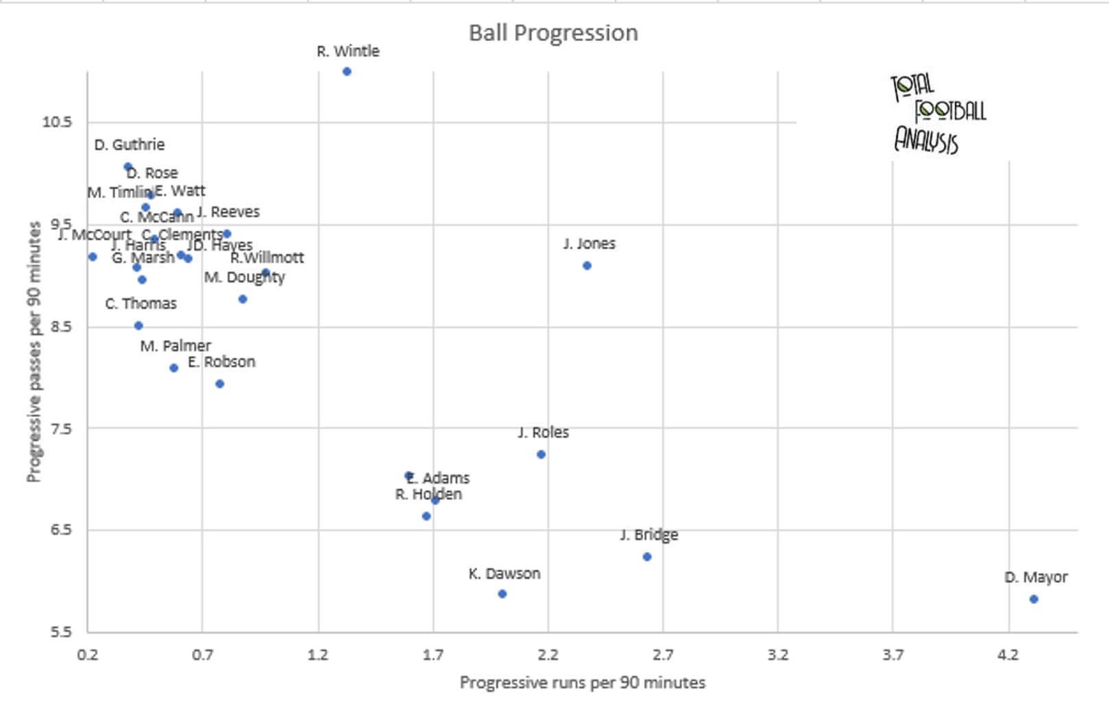 Finding the best creative central midfielders in League Two - data analysis