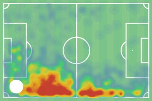Julien Dacosta 2019/20 - scout report - tactical analysis tactics