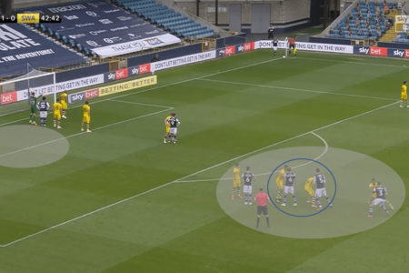 EFL Championship 2019/20 - Millwall vs Swansea - tactical analysis tactics