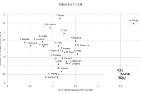Finding the best creative central midfielders in League Two - data analysis - statistics