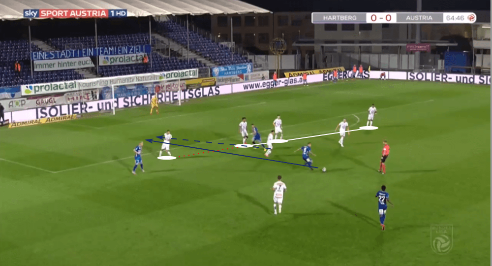 Austrian Bundesliga 2019/20: Hartberg vs Austria Vienna - tactical analysis tactics