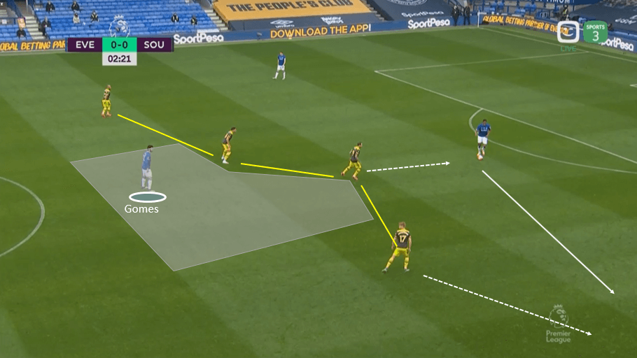 Premier League 2019/20: Everton vs Southampton – tactical analysis tactics