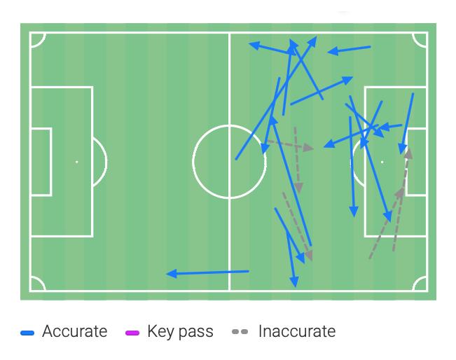 Harry Kane 2019/20 - scout report tactical analysis tactics