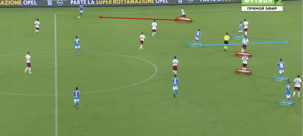Serie A 2019/20:Napoli vs Roma - a tactical analysis tactics