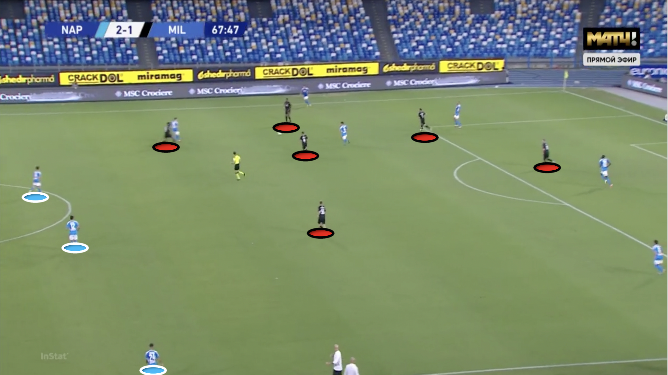 Serie A 2019/20: Napoli vs AC Milan - tactical analysis tactics