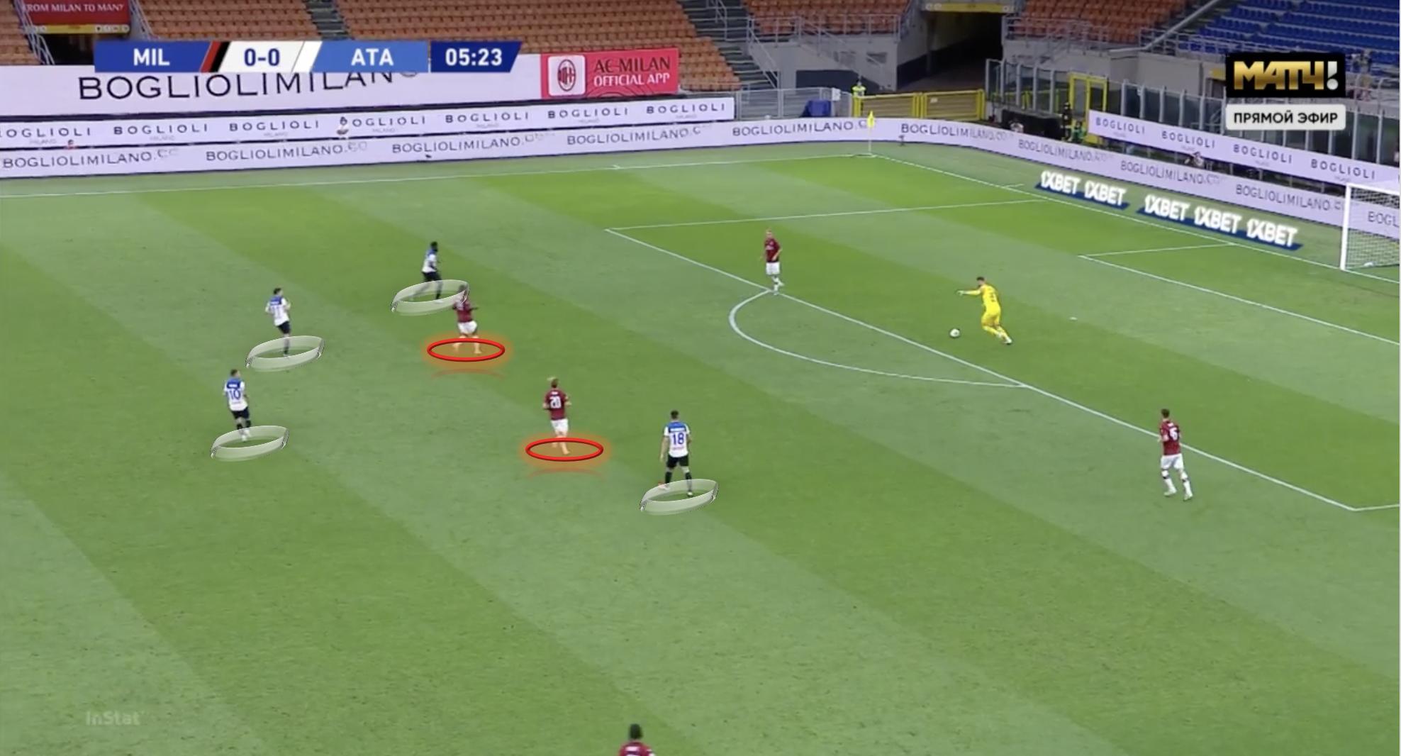 Serie A 2019/20: AC Milan vs Atalanta - tactical analysis tactics
