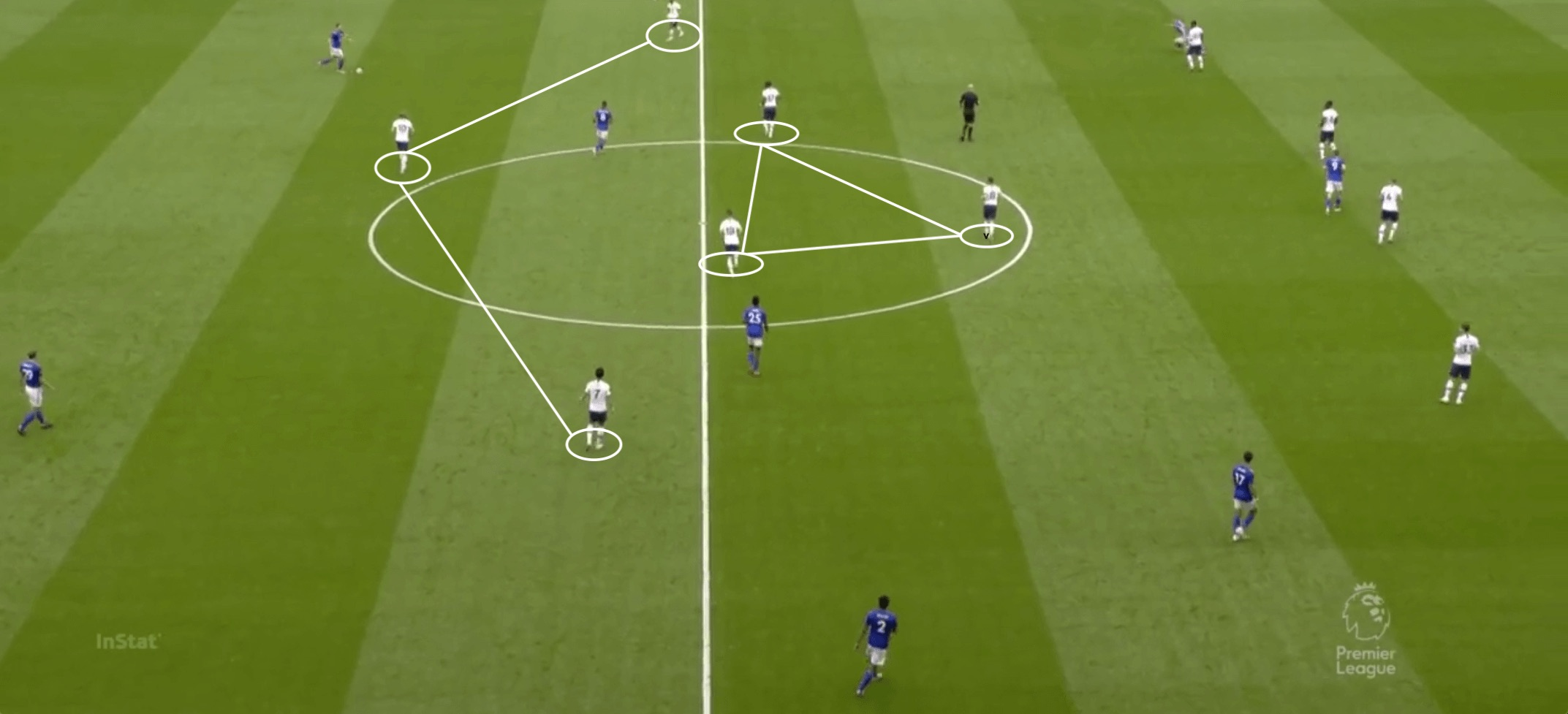 Premier League 2019/20: Tottenham vs Leicester - tactical analysis tactics