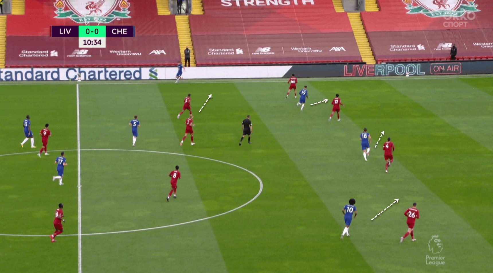 Premier League 2019/20: Liverpool vs Chelsea - tactical analysis