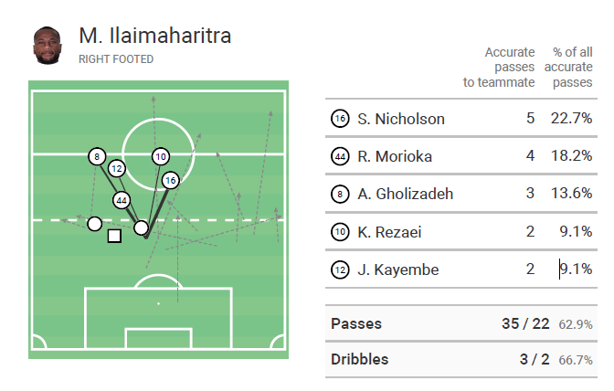 Marco Ilaimaharitra 2019/20 - Scout report - tactical analysis tactics