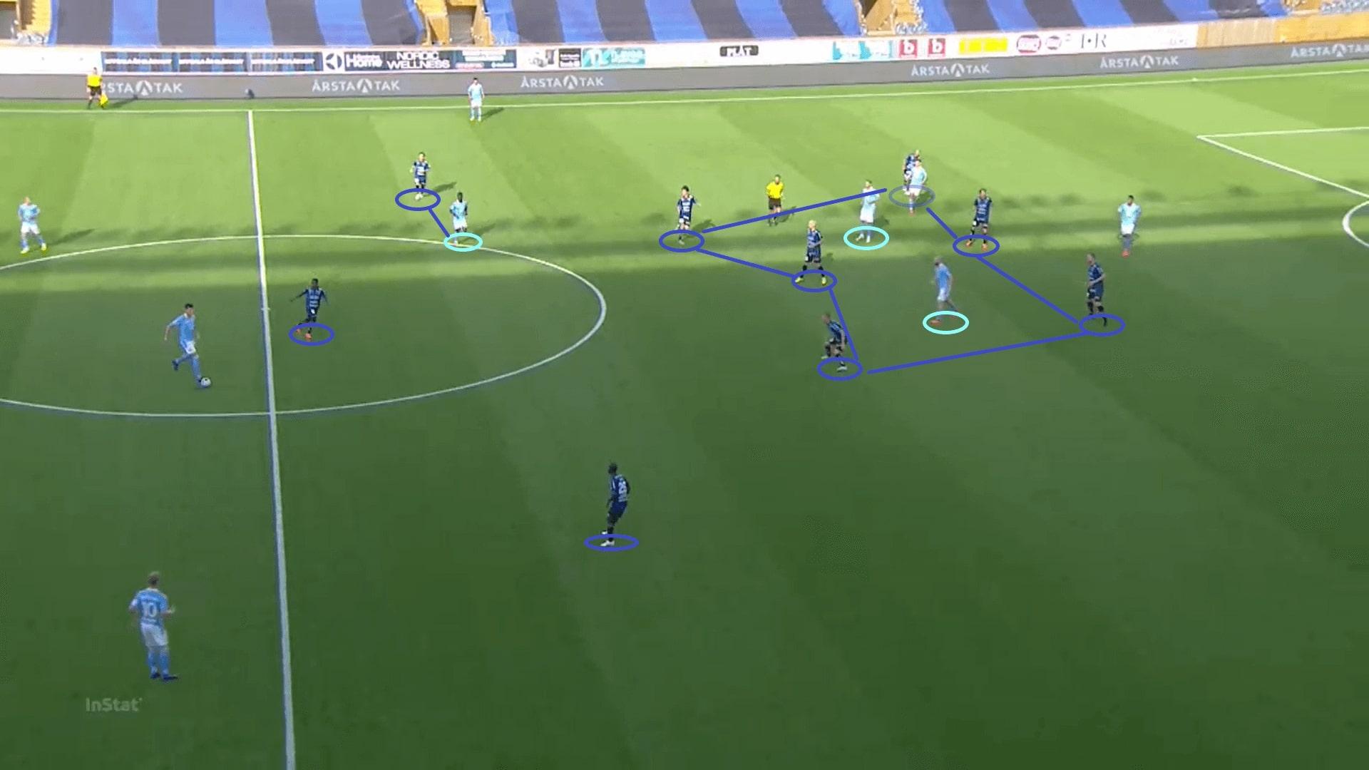 Allsvenskan 2020: Sirius vs Malmo FF - tactical analysis tactics