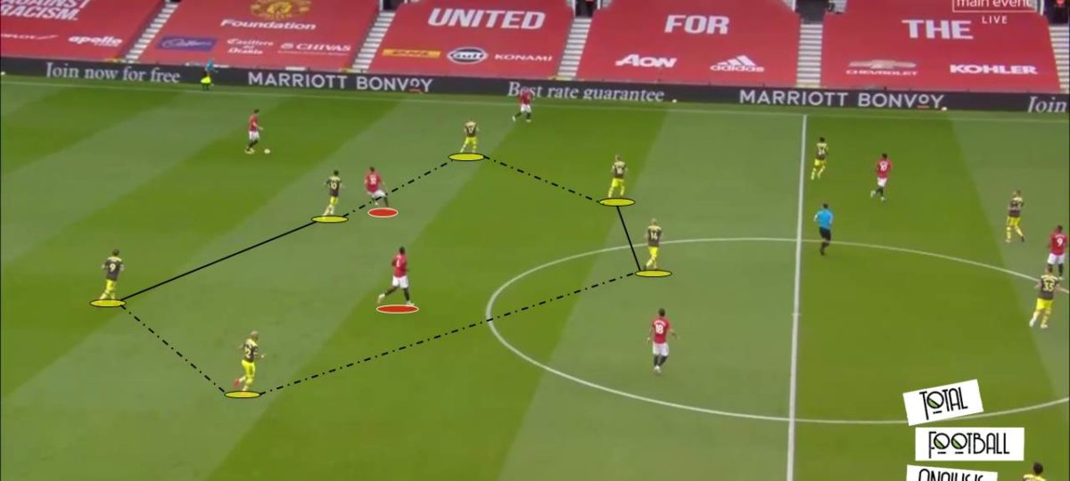 EPL 2019/20: Manchester United vs Southampton - tactical analysis tactics