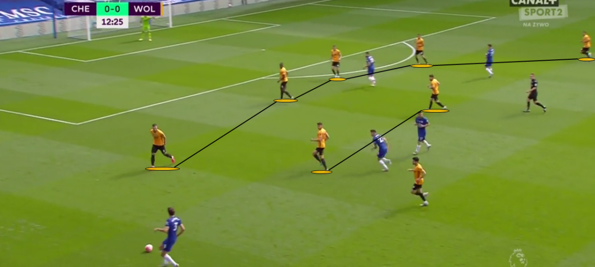 EPL 2019/20: Chelsea vs Wolves - tactical analysis tactics