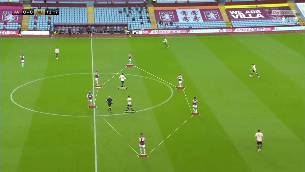 EPL 2019/20: Aston Villa vs Manchester United - tactical analysis tactics