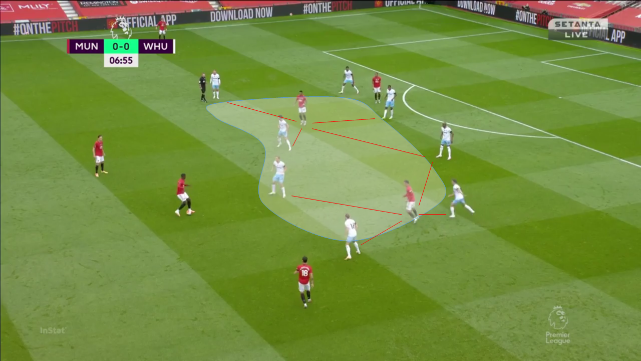 EPL 2019/20: Manchester United vs West Ham - tactical analysis