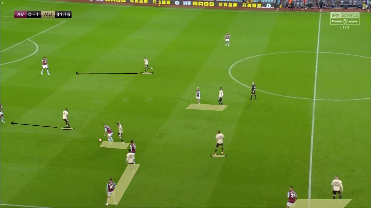 EPL 2019/20: Aston Villa vs Manchester United - tactical analysis tactics