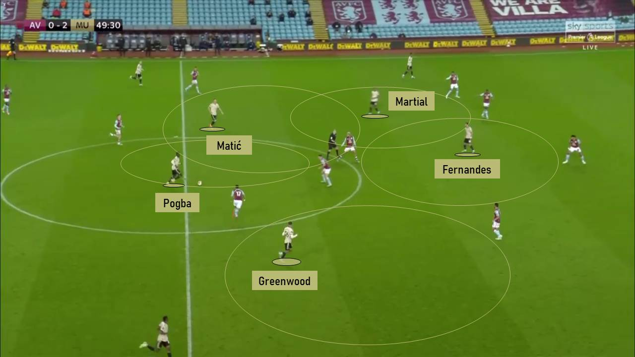 EPL 2019/20: Aston Villa vs Manchester United - tactical ...