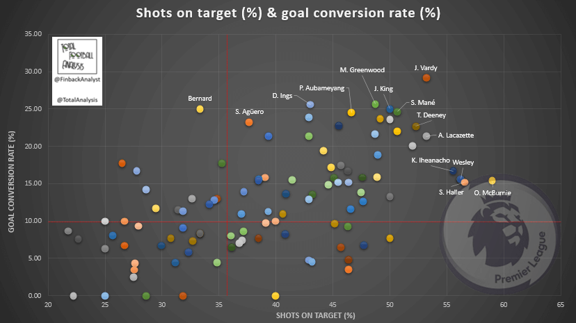 The best finishers of the 2019/20 Premier League – data analysis statistics