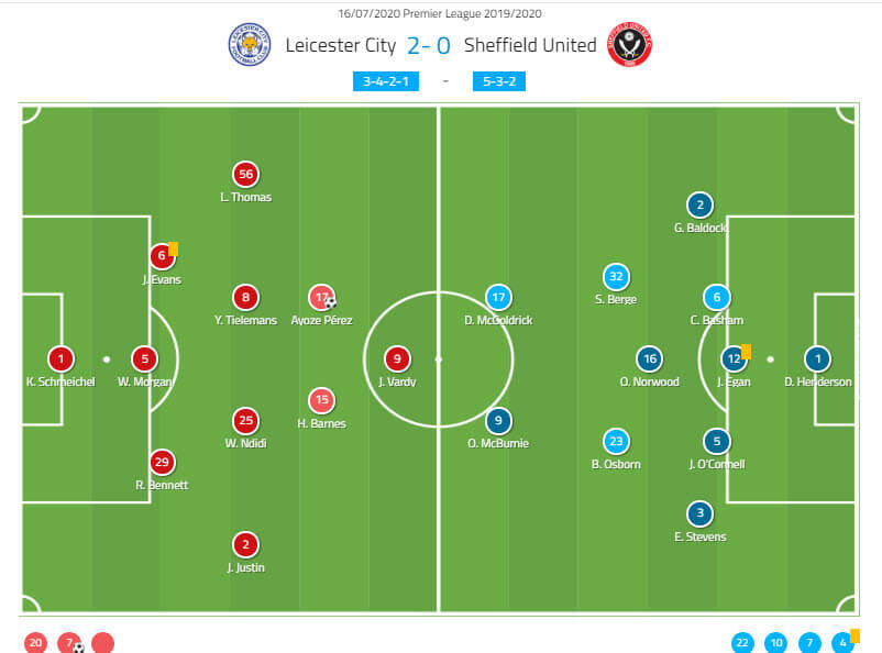 Premier League 2019/20 - Leicester City v Sheffield Utd - Tactical analysis - tactics